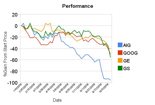 I dati di Google Finance…su Google Spreadsheets