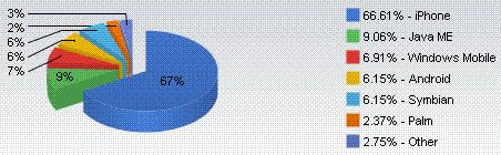 Apple controlla il 66% della navigazione mobile