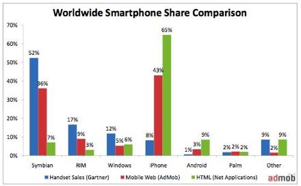 L'accesso in rete da mobile? Solo con iPhone e Android