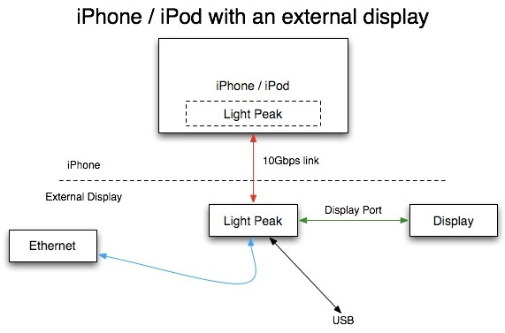 Apple riesce imporre Light Peak alla Intel