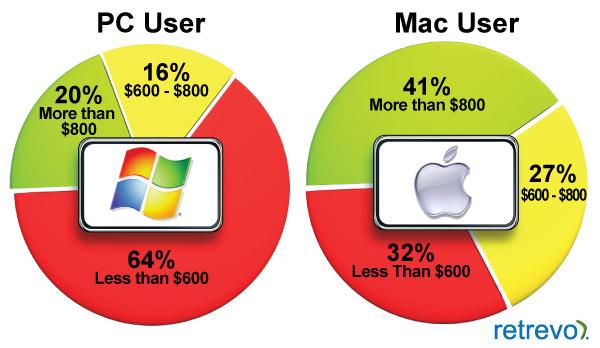 Quanto paghereste per il nuovo tablet della Apple?