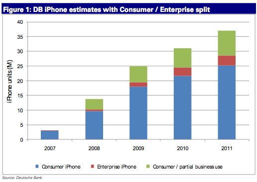 db-iphone-estimates