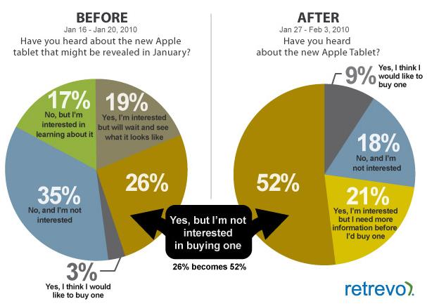 iPad: lo comprerebbero meno persone del previsto